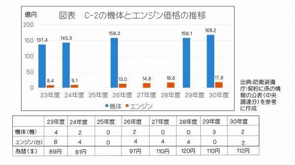s-ろんだん 19.11.29 防衛装備品のコスト削減要求に物申す 図表
