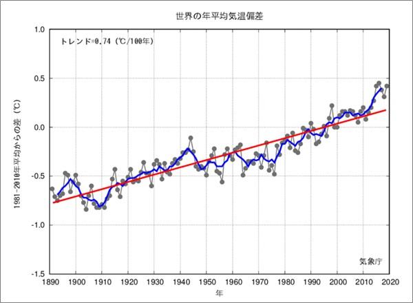 世界の年平均温度偏差