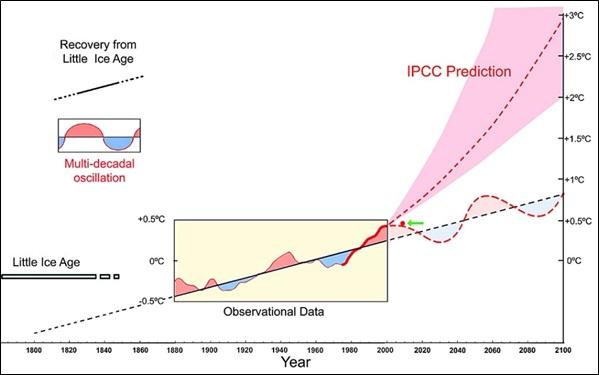 地上気温の経年変化